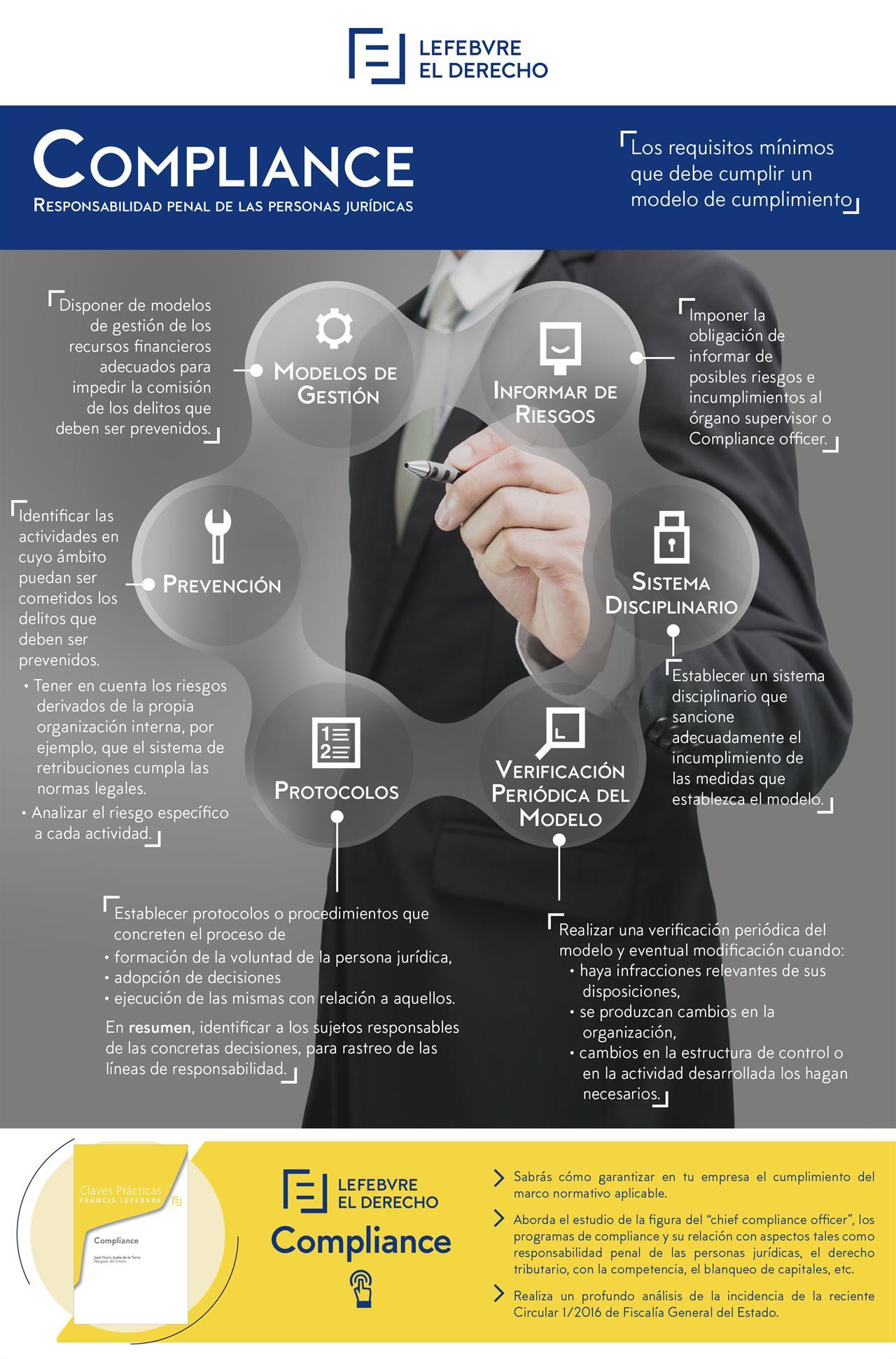 infografia_compilance