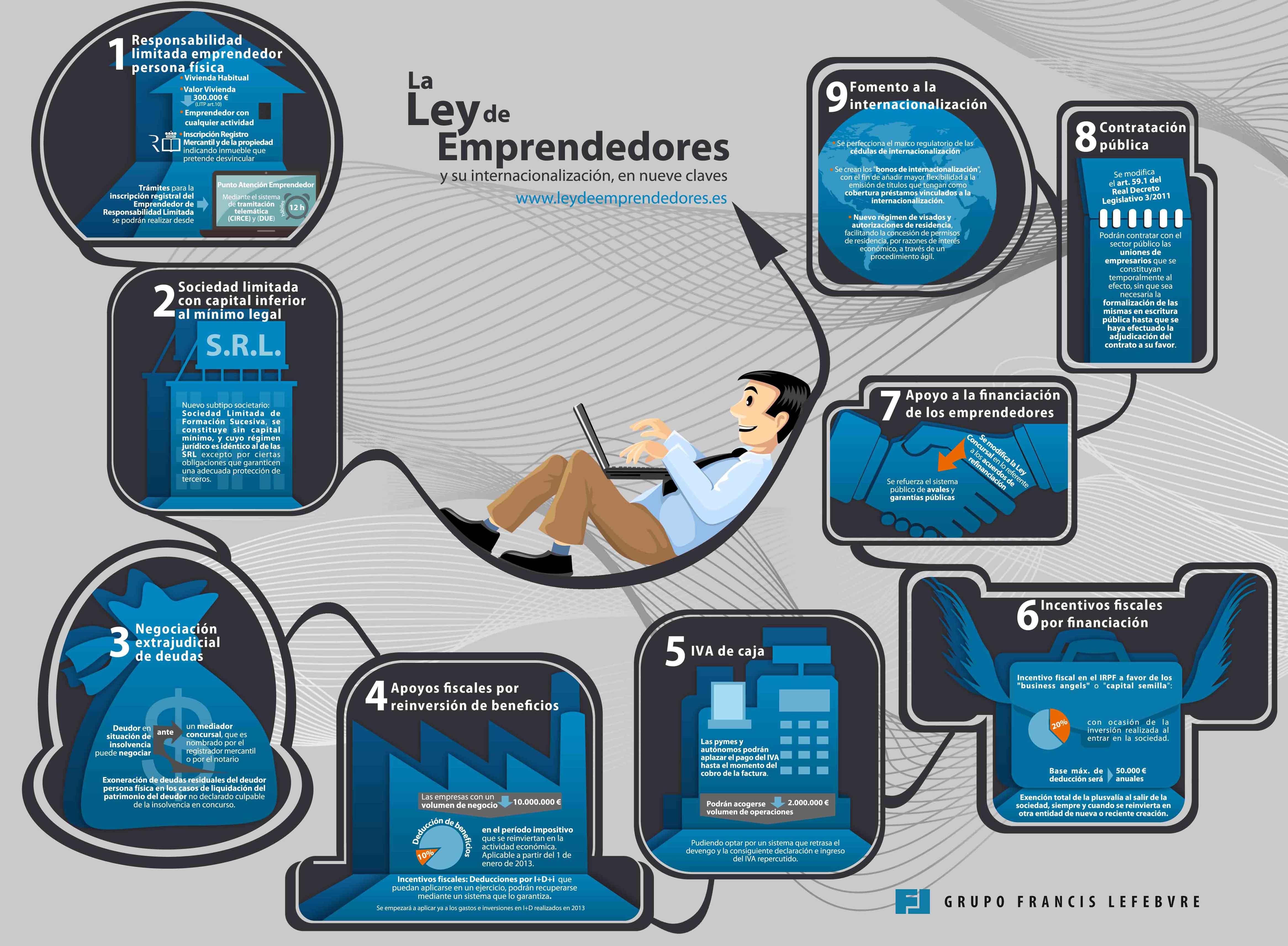 Infografía Ley de emprendedores